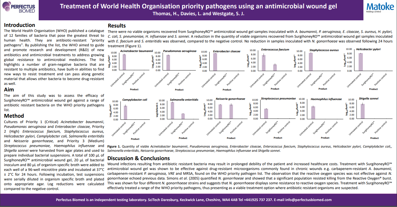 Treatment of World Health Organisation priority pathogens using an antimicrobial wound gel